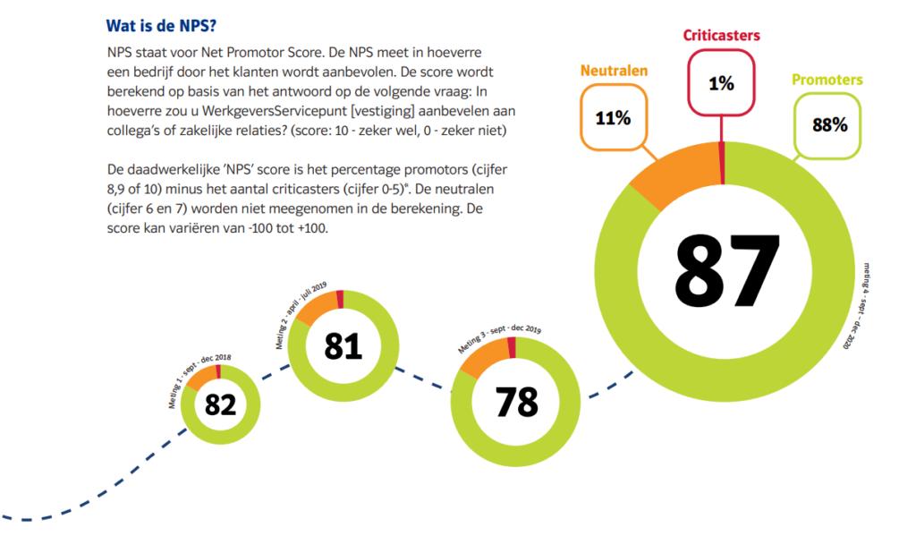 NPS-graphic